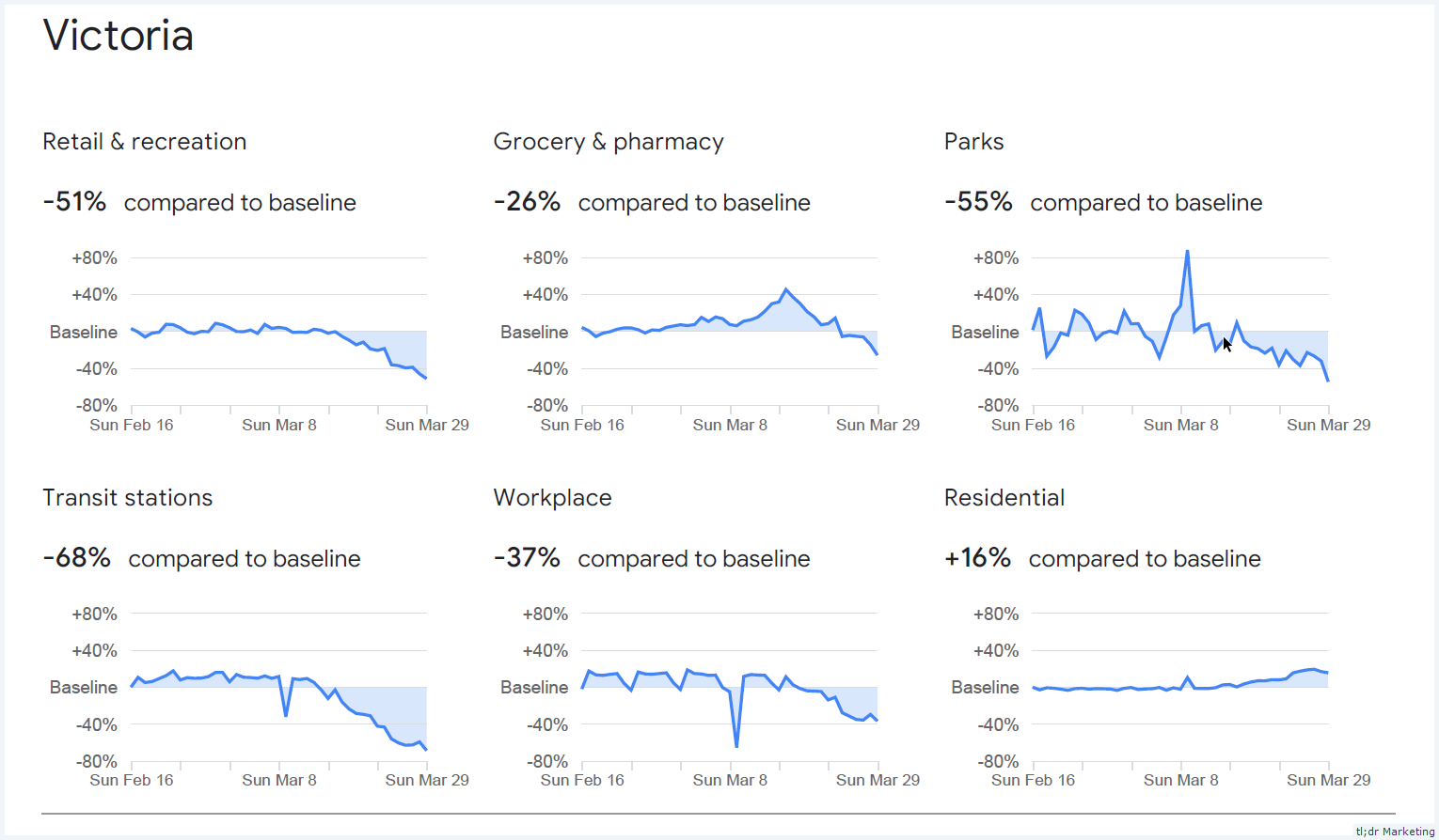 Google Releases Country/State Based Community Mobility Reports