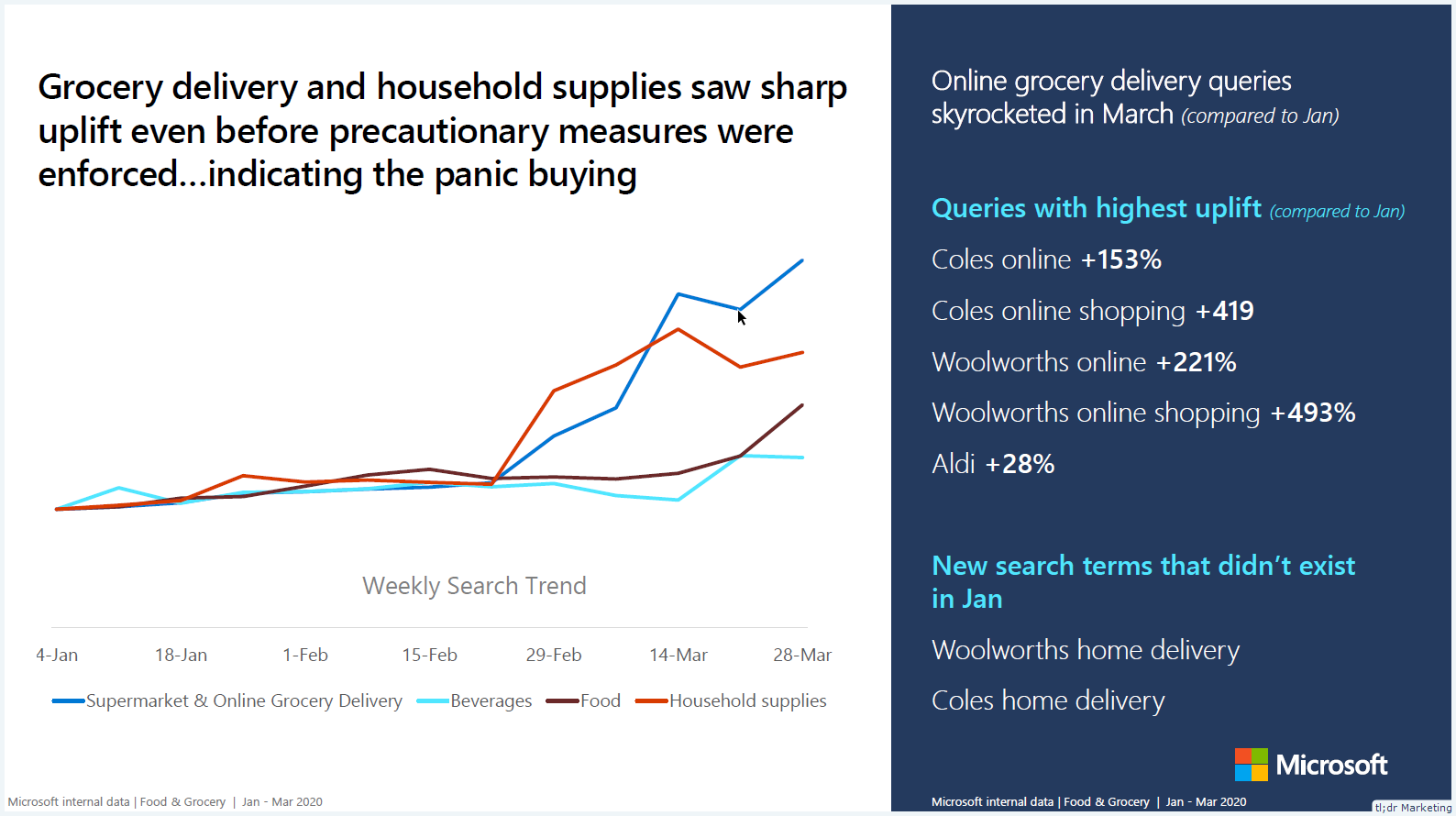 Bing Search Trend & Behavior Changes During COVID-19 – April 21 Edition