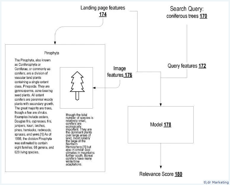 Patent: On How Google May Rank Images using Machine Learning Models