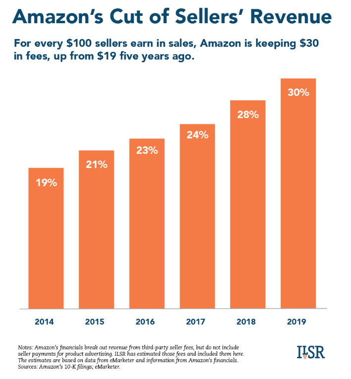 Amazon Collects 30%, on Average, of Each Sale Made by Independent Sellers on Its Site Up from 19% Five Years Ago