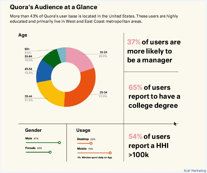 Quora Shares an Agency Media Kit for Agencies Looking to Spend Their Ad Budget With Them