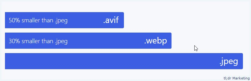 AVIF Image Format Offers 20% Savings Compared to WebP