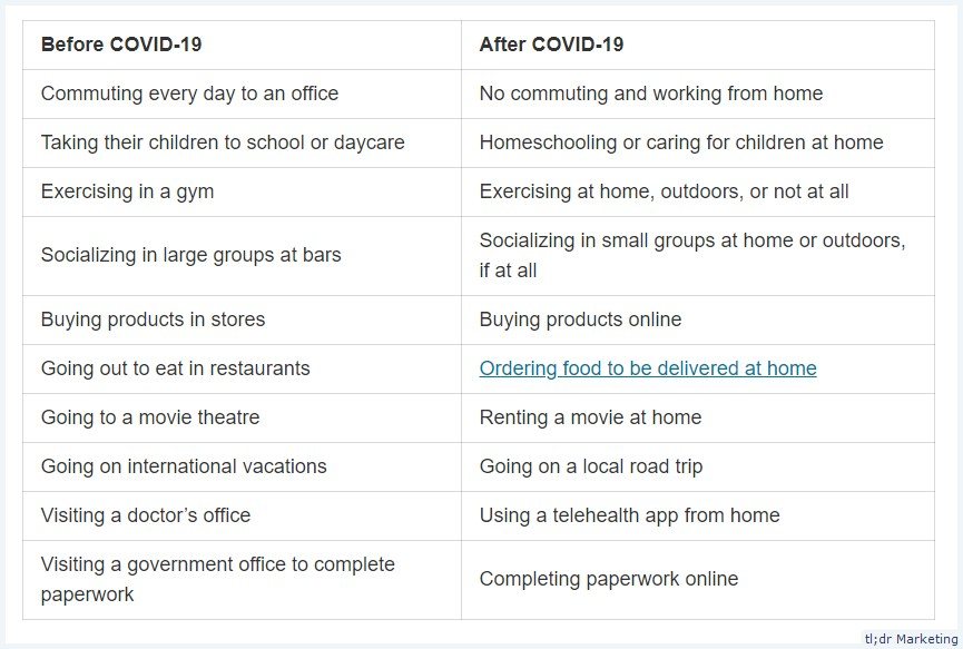 Research Into How COVID-19 Has Changed Your Users