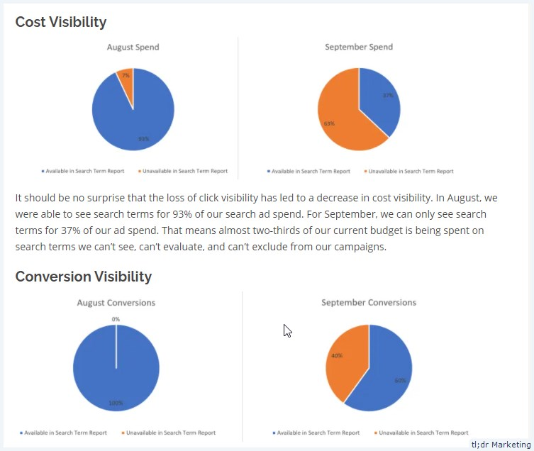Google's Reduction in Search Term Report Visibility Result in Conversion Visibility Drop From 100% to 60%