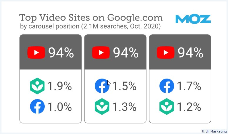 Study Shows YouTube Accounted for 94% of All Video Carousel Results on Page One of Google