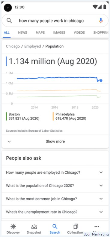 Google Will Start Surfacing Stats and Charts from Data Commons Project in the SERPs
