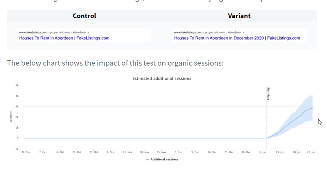 SEO Test Shows Adding Month and Year to Title Tags Had a 5% Uplift for Organic Sessions