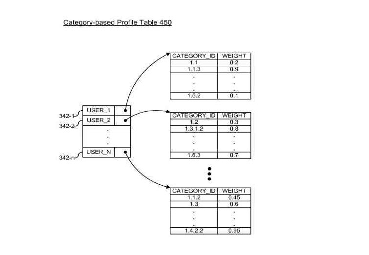 Patent: Personalized Ranking of Search Results at Google