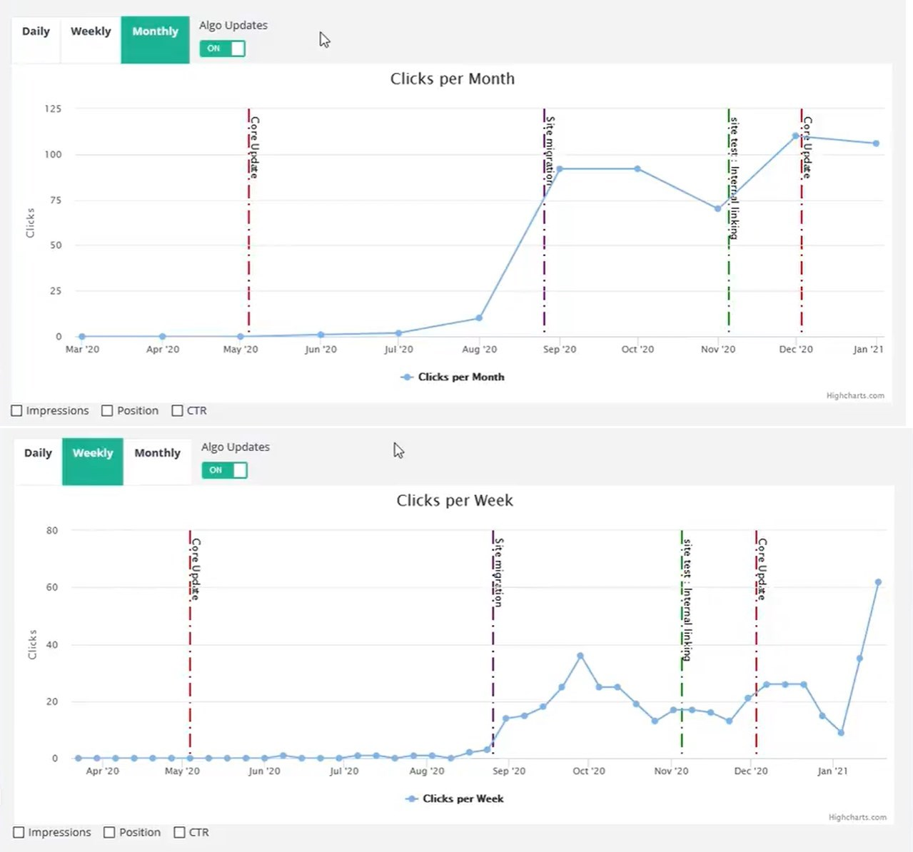 SEOTesting.com Brings Weekly and Monthly Summaries for Urls and Keywords with Search Console Data