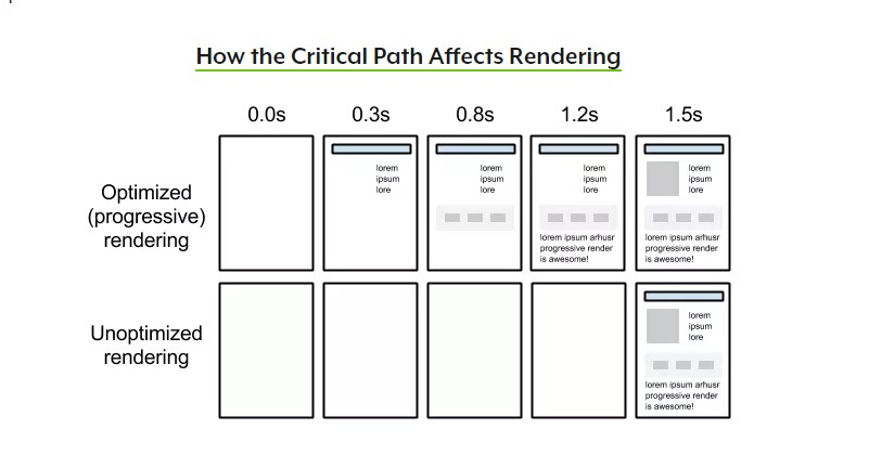 A Technical SEO Guide to Lighthouse Performance Metrics