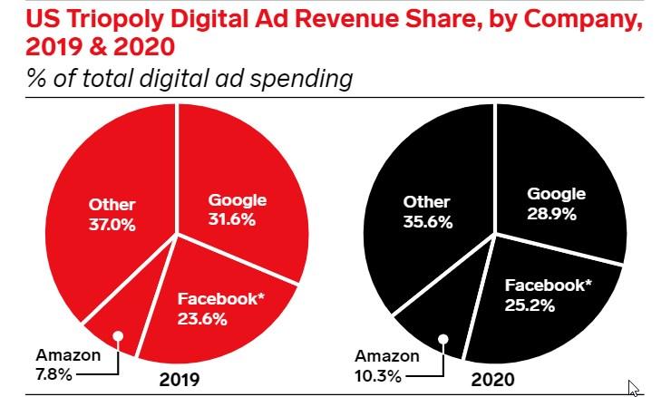 Amazon Surpasses 10% of U.S. Digital Ad Market Share