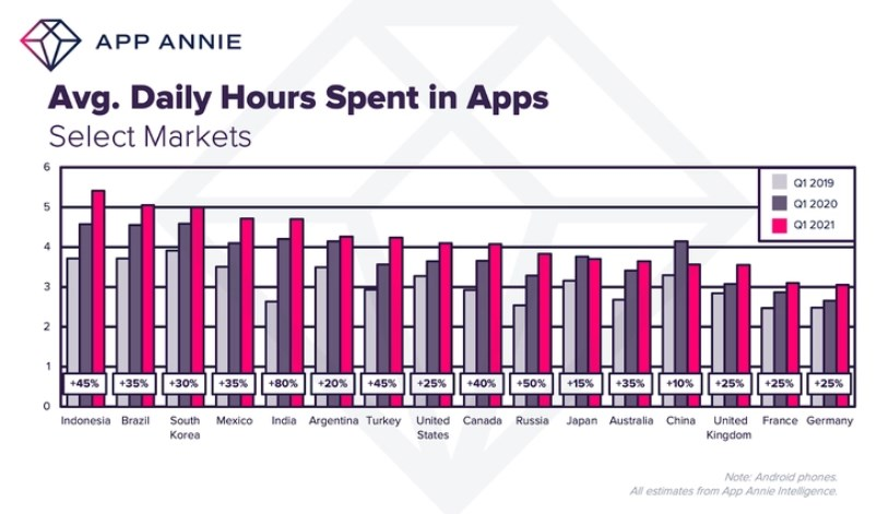 Consumers Now Average 4.2 Hours Per Day In Apps, Up 30% From 2019