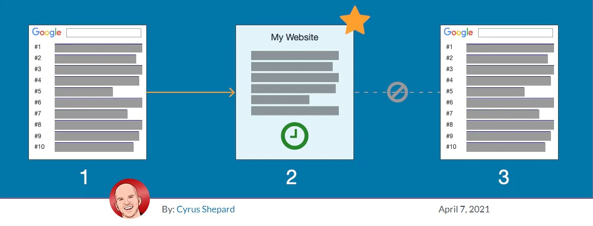 Cyrus Shepard Shares His Thoughts On First, Long, & Last Click As Engagement Metrics For Quality Content