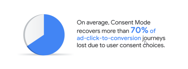 Google Ads brings Conversion modeling through Consent Mode in European Economic Area and the United Kingdom