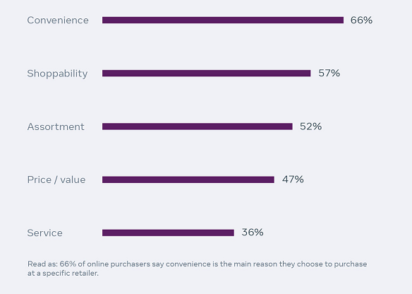 Facebook Publishes New Report on the Key Factors Influencing Online Purchases