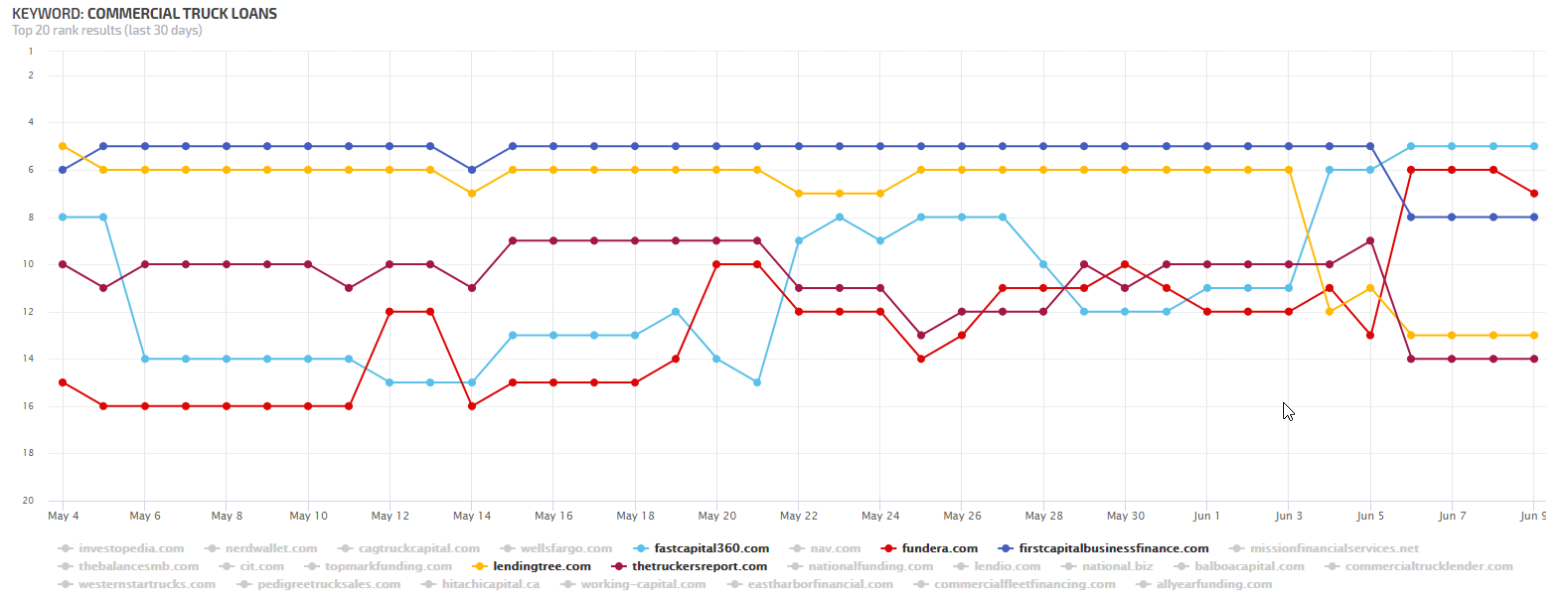 Breakdown of June 2021 Core Update for Commercial Truck Loans Keyword