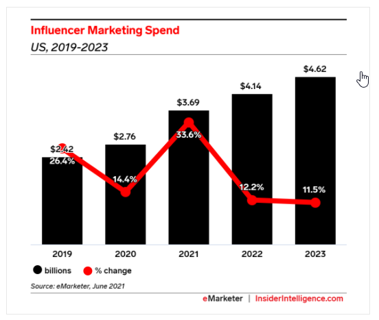 U.S. Influencer Marketing Spend To Hit Around $3.7 Billion This Year, More Than Doubling 2020 Growth Rate
