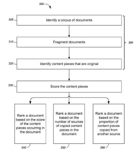 Patent On Ranking A Document Based On Original Content And Ways To Identify Which Content Is Original Content.